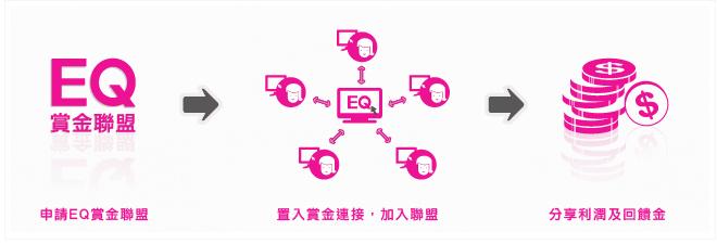 EQ賞金聯盟